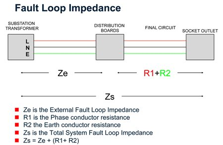 Fault loop impedance diagram  sc 1 st  Megger UK & Earth loop impedance testing demystified | Megger